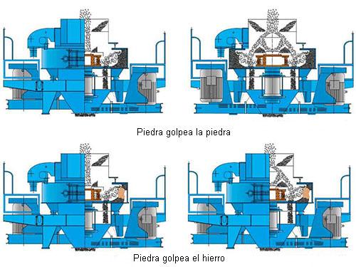 Trituraodra Vertical Tiene Dos Diversos Modos De Trituración