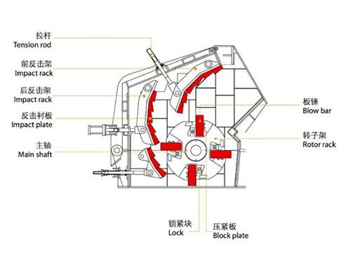 Partes De AIMIX Máquina De Trituración