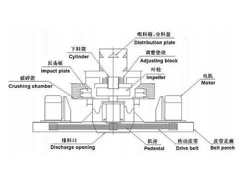 Partes De Máquina Trituradora Vertical
