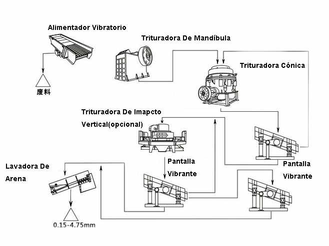 Diseño De Planta Trituradora De Granito